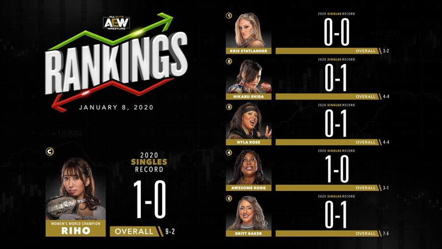 AEW Rankings 8 janvier 2020 femmes