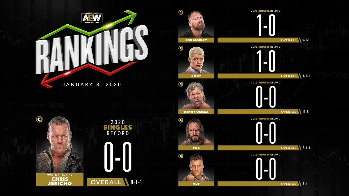 AEW Reveals Week 1 Of Their 2020 Rankings