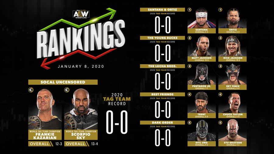 AEW Rankings 8 janvier 2020 équipes