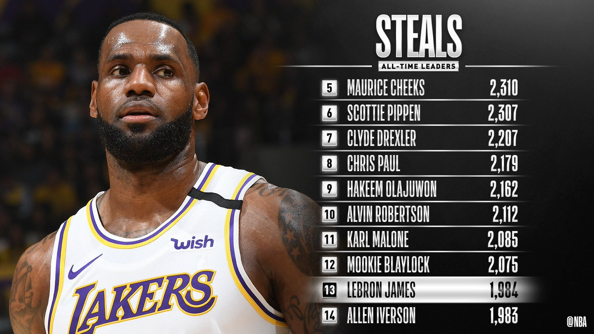 Congrats to @KingJames of the @Lakers for moving up to 13th on the all-time STEALS list! #LakeShow