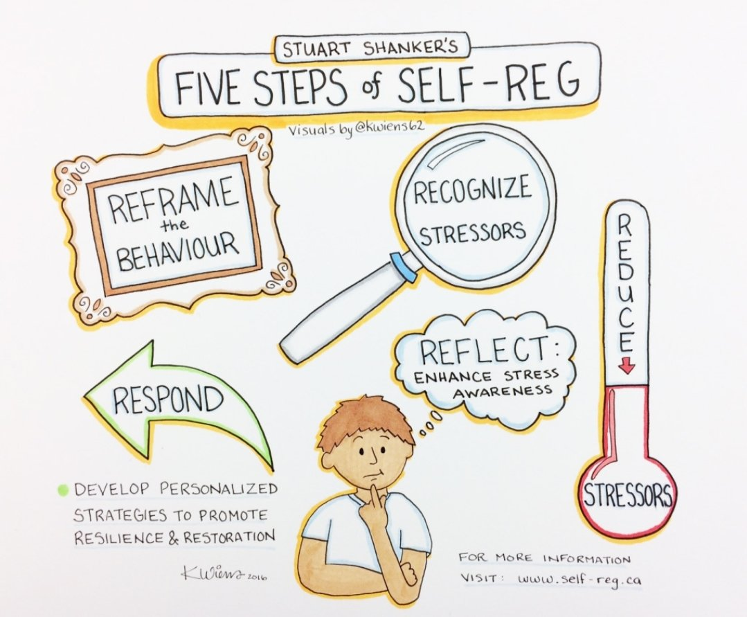 Self regulation is a vital element of becoming an independent learner. Check out these 5 steps from Dr Stuart Shanker. Fab sketchnote by @kwiens62 https://t.co/xVMHTSgDi9