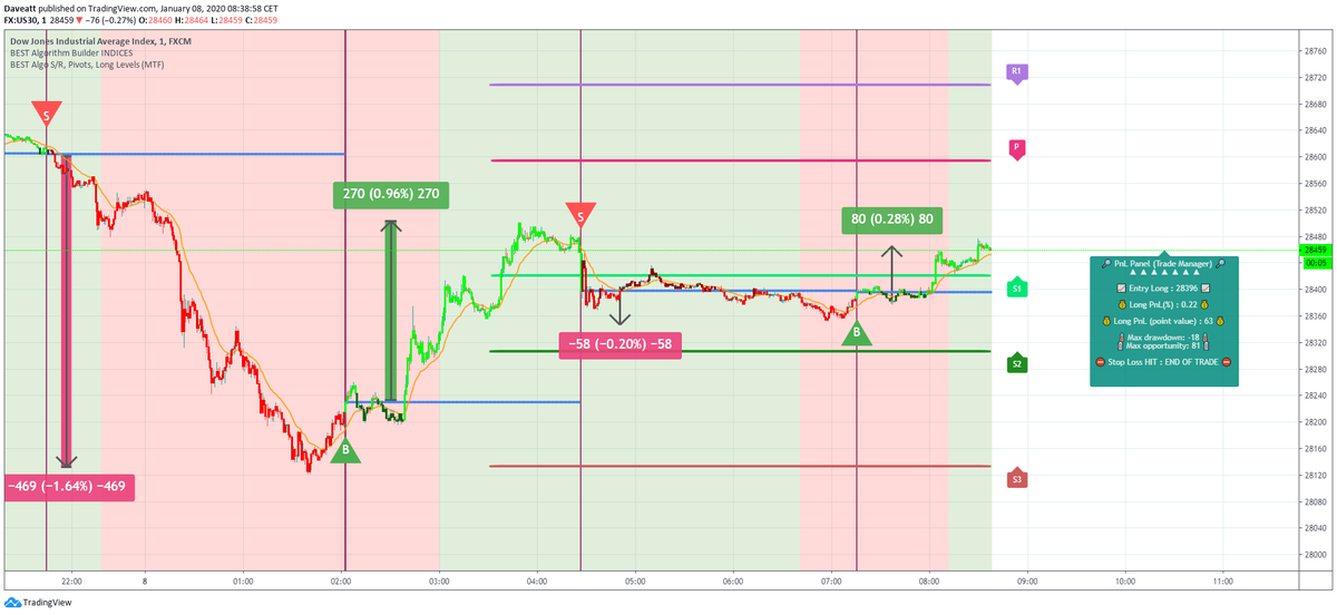 DOW 850 pips in 1 night