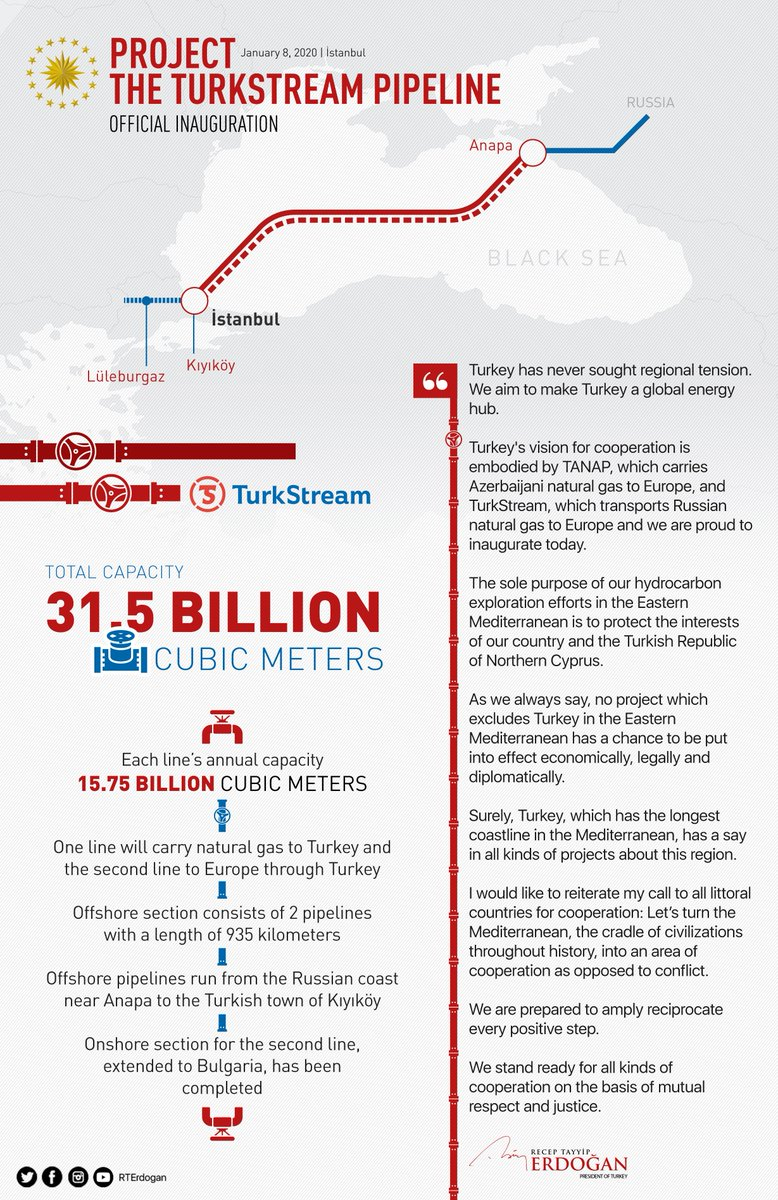 Turkey has never sought regional tension. Turkeys vision for cooperation is embodied by TANAP, which carries Azerbaijani natural gas to Europe, and TurkStream, which transports Russian natural gas to Europe and we are proud to inaugurate today.