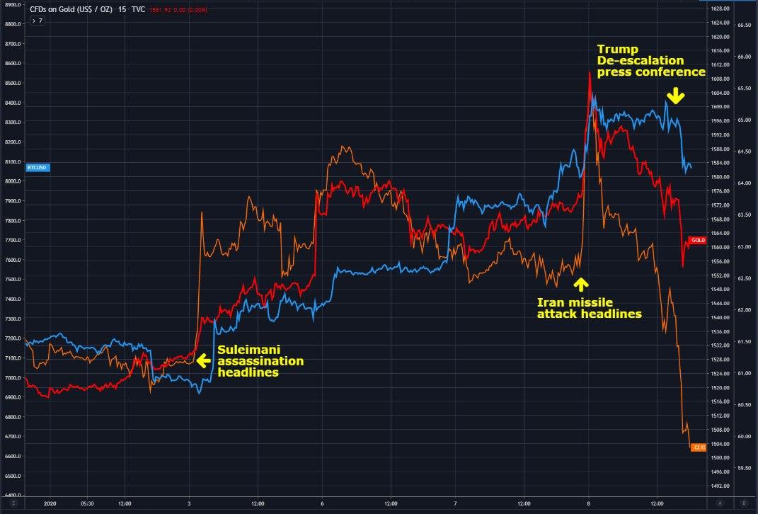 Correlação do BTC com outras reservas de valor