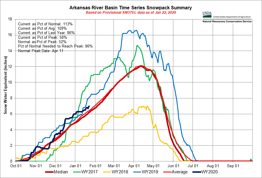The #ArkansasRiver Basin #snowpack has been hovering above average all winter, which means we are on track for another awesome summer of #whitewaterrafting. Check out the latest graph from the USDA Natural Resources Conservation Service.  #RiverRunners #Colorado<br>http://pic.twitter.com/XDlqSZPx1x