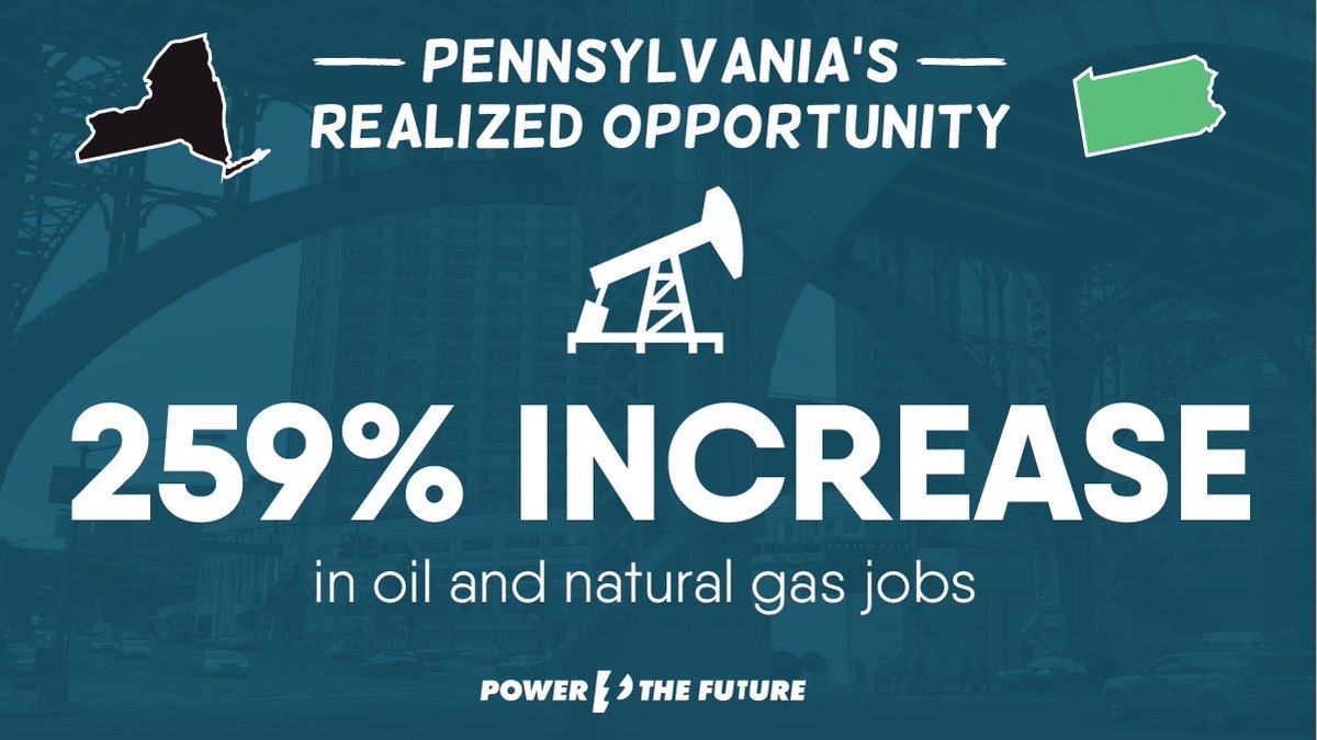 Despite the recession, pro-energy Pennsylvania experienced a 259% increase in oil and natural gas jobs from 2007–2012. Pennsylvania protected energy workers when they needed it most. Learn more about PAs pro-energy policies in our study: bit.ly/2toGq9B