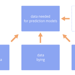 Image for the Tweet beginning: Machine Learning for Sales Forecasting: