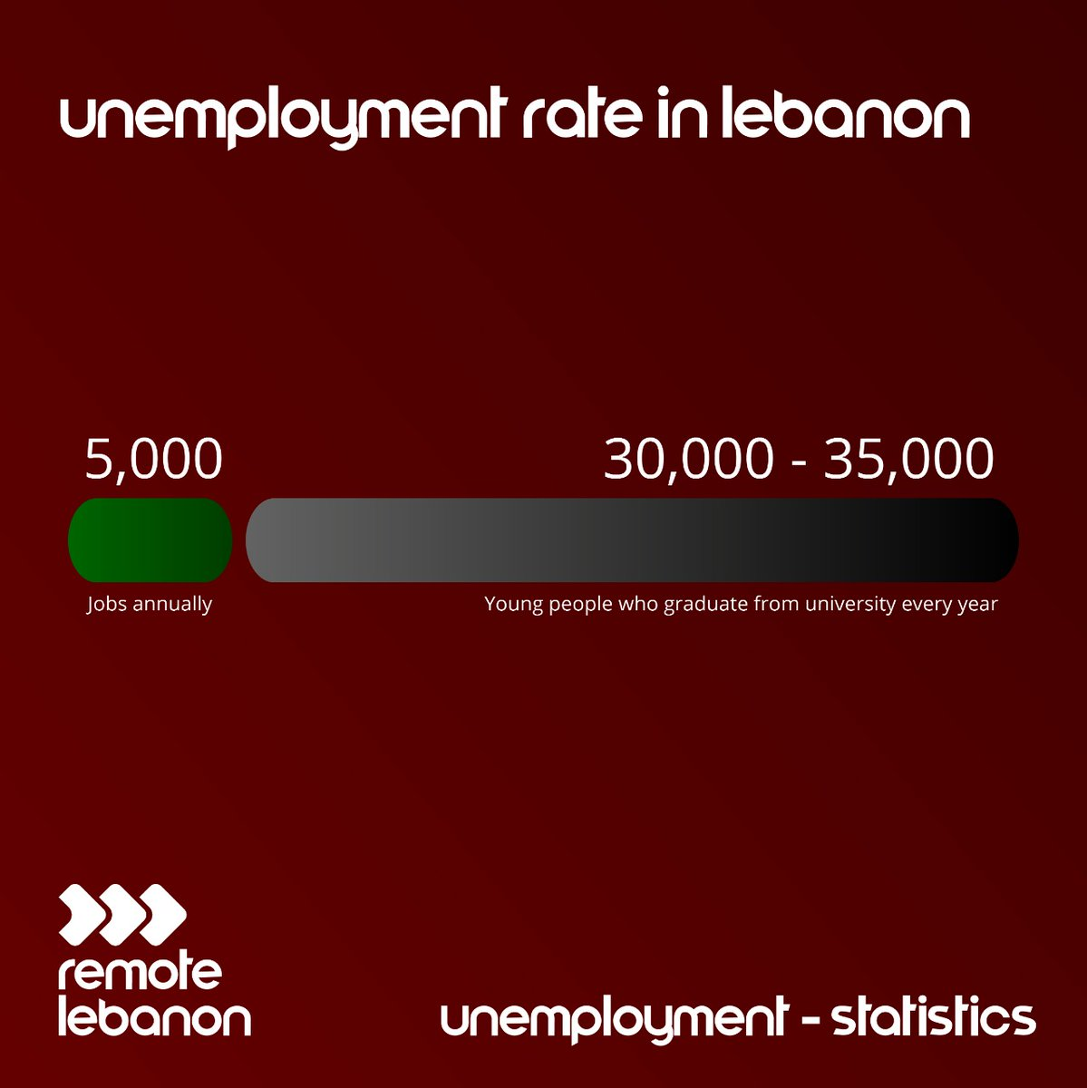 Every year we celebrate the graduation season, countless students getting their degrees and stepping up on the journey of job hunting.  Visit https://t.co/8pDS2tMpNW for more information.  #RemoteLebanon #LebanonRevolution #LiveLoveLebanon #UnemploymentRate #RemoteWork https://t.co/Ox8l8iwQfW