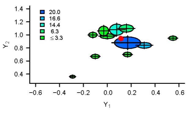 test Twitter Media - The galaxy plot is an intuitive visualization tool that can aid in interpretation of results of multivariate meta-analysis   https://t.co/pwvQzeKMjw #dataviz #visualization #statistics #datascience https://t.co/dVR1gHOBbX