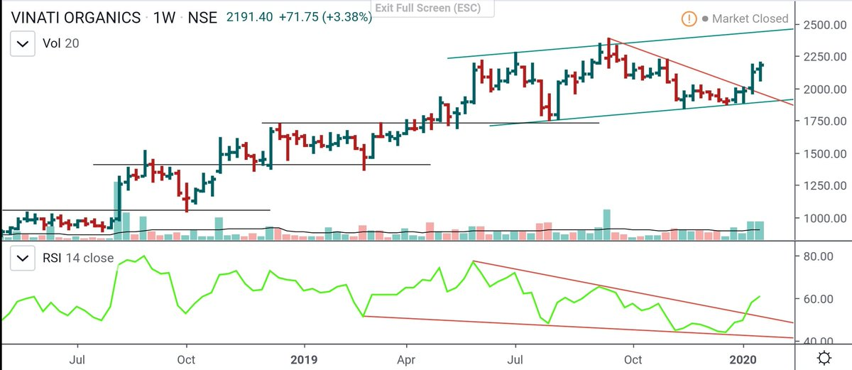 Ohan Hah On Twitter Watchlist Vinati Organics W Stock Set To Hit Upper Channel Trendline And Printing New Life High Keep On Radar Nifty Stockmarket Stockstowatch Tradingview Investing Priceaction Patterns