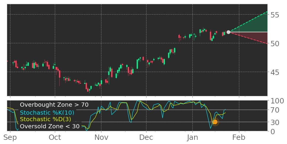 $PFGC in Uptrend: Stochastic indicator recovers from oversold zone. View odds for this and other indicators: https://tickeron.com/go/1156668 #PerformanceFoodGroup #stockmarket #stock #technicalanalysis #money #trading #investing #daytrading #news #today