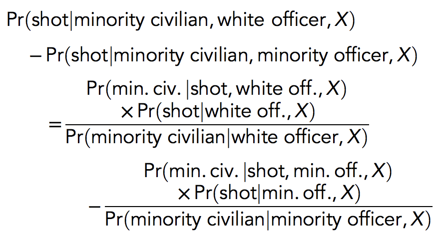 Johnson and Cesario have stated their analysis is still informative because it controls for county crime rates by race and other shooting attributes. But as Bayes' rule shows, the addition of these control variables, X, does not solve the fundamental conceptual problem. 11/n https://t.co/6PclW6Y0Pb