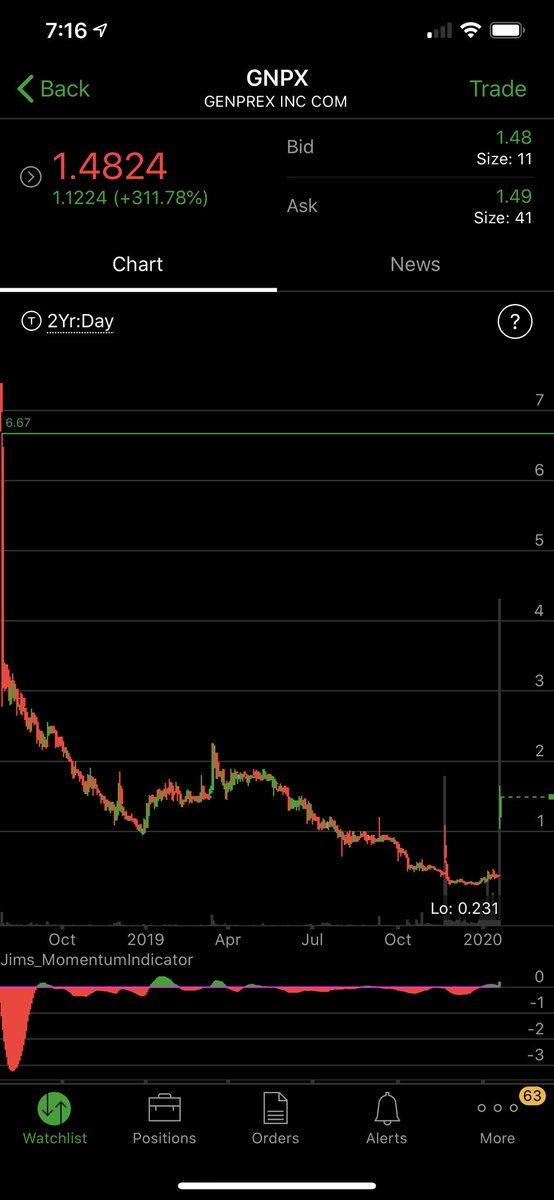 $GNPX worth a look for a long trade #Biotech #tradingsystem tradealerts2go#tradealerts #technicalanalysis #technicaltrader #trading #daytrader #daytrading #fxtrader #forextrader #forex #forexsignals #howtotrade #laptoplifestyle #futurestrader #futures #nyse #cme #stocks #stockmarpic.twitter.com/gDF47hxCsj