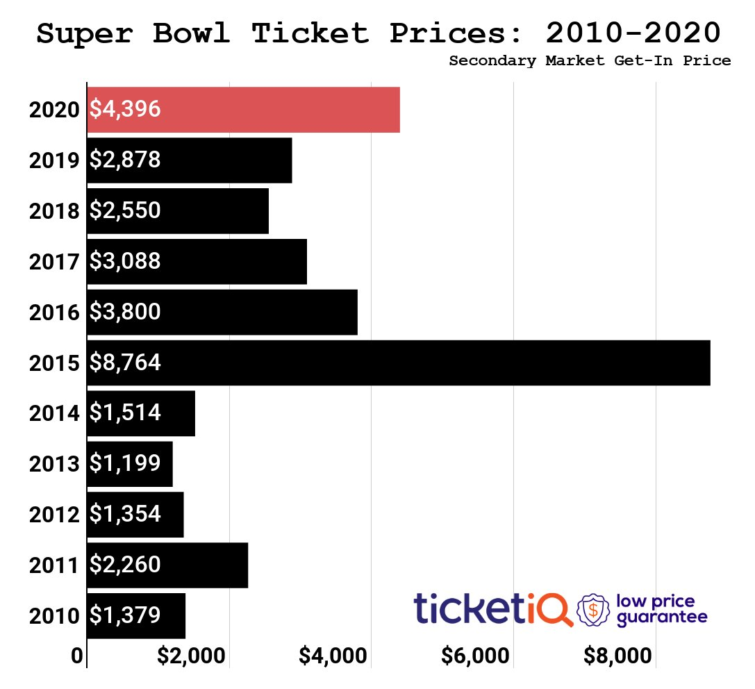There will be 17 former SEC players in #SuperBowlLIV, and @Ticket_IQ says it's shaping up to be the 2nd most expensive of the last 10 years.  If you're looking to go, use promo code SB5 at checkout for 5% (currently a few hundred bucks) off >>  https:// hubs.ly/H0mG3GN0    <br>http://pic.twitter.com/BV1b0cuFGp