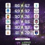 Image for the Tweet beginning: Herbalife Nutrition Kadınlr Basketbol Süper