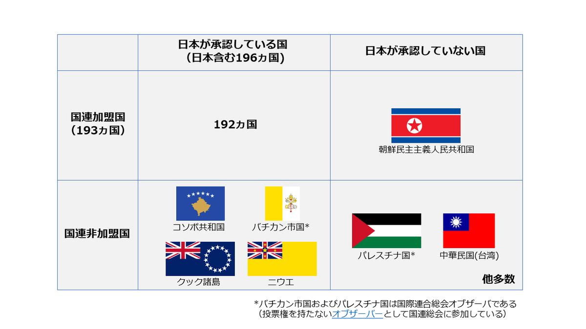 国連加盟国 - JapaneseClass.jp