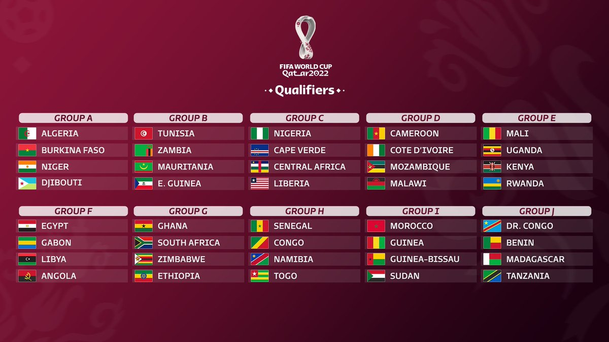 Ghana drawn against South Africa in the 2022 FIFA World Cup 2nd round qualifiers. Also in the same group are Zimbabwe and Ethiopia <br>http://pic.twitter.com/RtwPecCvNL