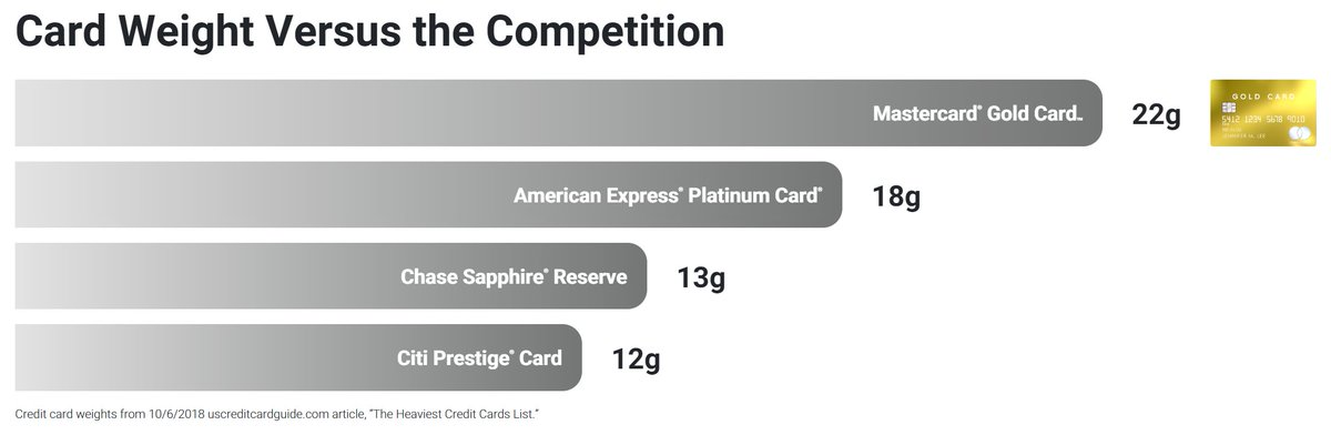 If you absolutely, positively, must have the credit card that literally weighs the most.