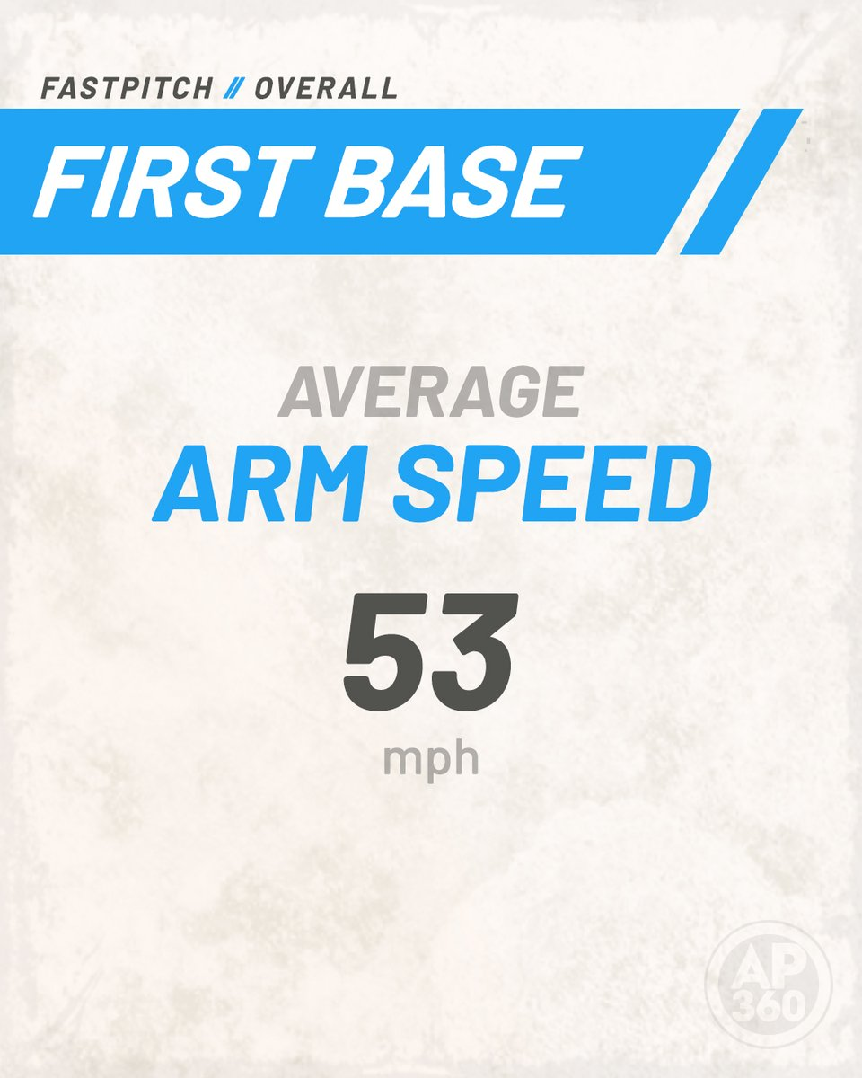 Welcome to the Official Athpro360 National Report: the average for a softball first baseman's overhand arm speed is 53 mph  What's your highest throwing velo  #athletictesting #sportstesting #softballers #fastpitchpic.twitter.com/YOmHIihpoR