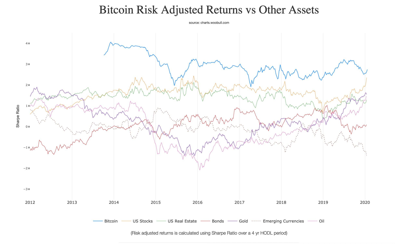 Коэффициент Шарпа используется для определения того, насколько хорошо доходность актива компенсирует принимаемый инвестором риск