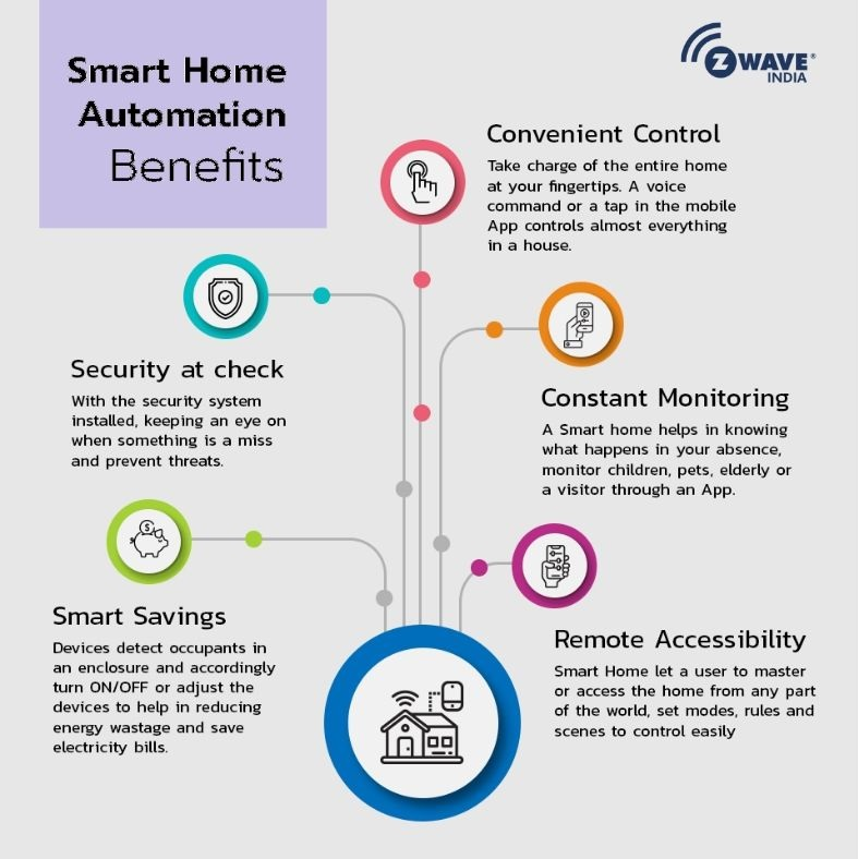 We Introducing Benefits of Smart Home Automation Visite: https://bit.ly/36gTvz0 #SmartHomeAutomation #ZWaveIndia #Technology #WednesdayThoughtspic.twitter.com/7gkopfzAll