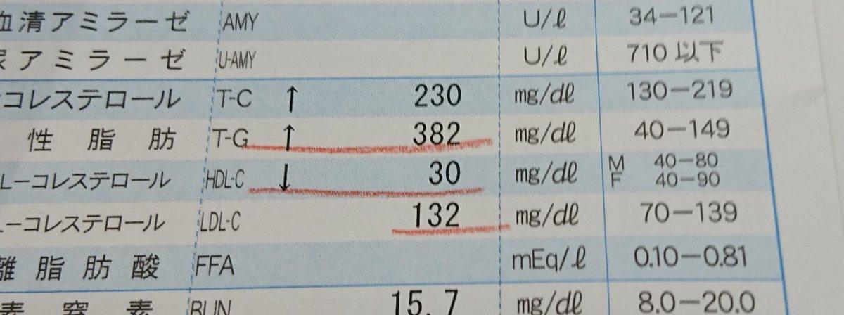 血液 検査 ck と は