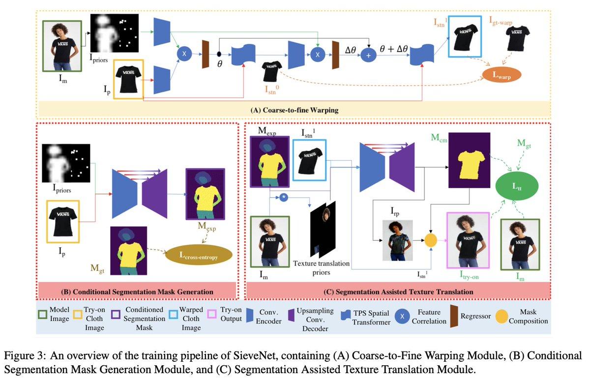 SieveNet [Jandial+, 2020, WACV]2Dの仮想試着で、1)服の変形を担う部分を2段階にして知覚損失を加え、2)試着を担う部分を予測した領域分割で条件付けて、3) 学習後半からtriplet lossを加えることで性能改善を行った。ボトムスの保存やocclusionの反映も可能。#NowReading