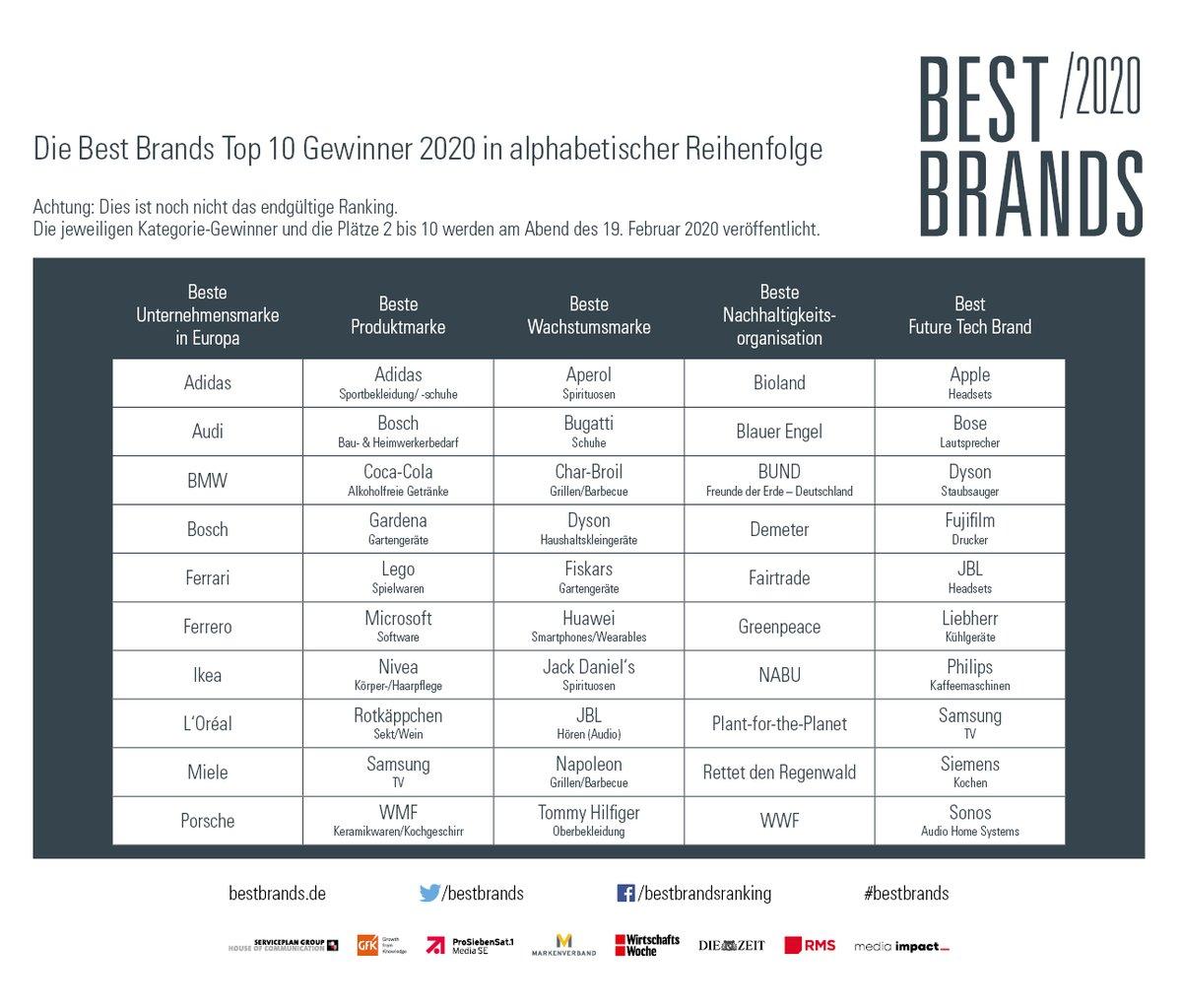 #BestBrands 2020: Das sind die Top 10 in alphabetischer Reihenfolge! Herzlichen Glückwunsch an alle nominierten Marken!  Wir sehen uns am 19. Februar im Hotel #BayerischerHof in München zur Preisverleihung! Alle Details unter http://sp-url.com/bb2020-top10.pic.twitter.com/ZKdg8Zvy3Z