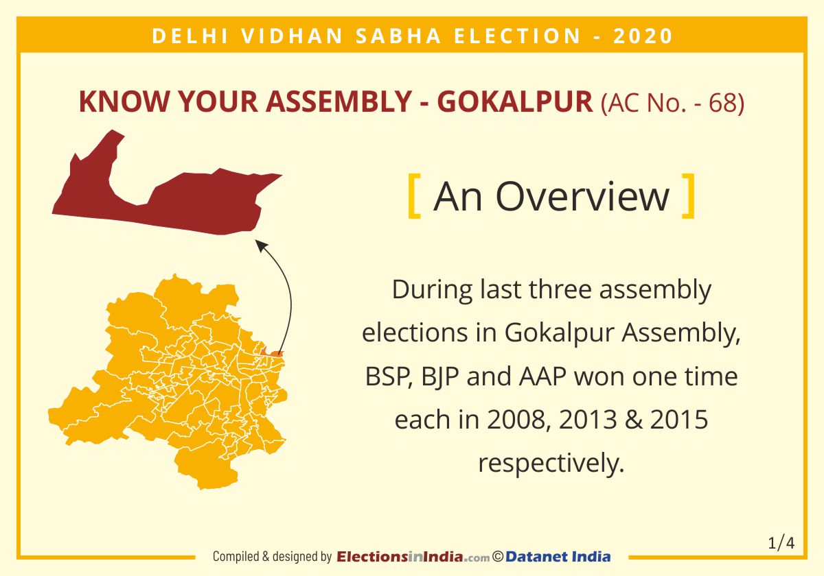 #DelhiAssemblyElections2020   #KnowYourAssembly  #Gokalpur  During last 3 #AssemblyElections  in #GokalpurAssembly , #BSP ,  #BJP  & #APP  won 1 time each in 2008, 2013 & 2015 respectively.  View Live #Electionresults  at  http://www.electionsinindia.com   on 11 Feb. from 8 am onwards.