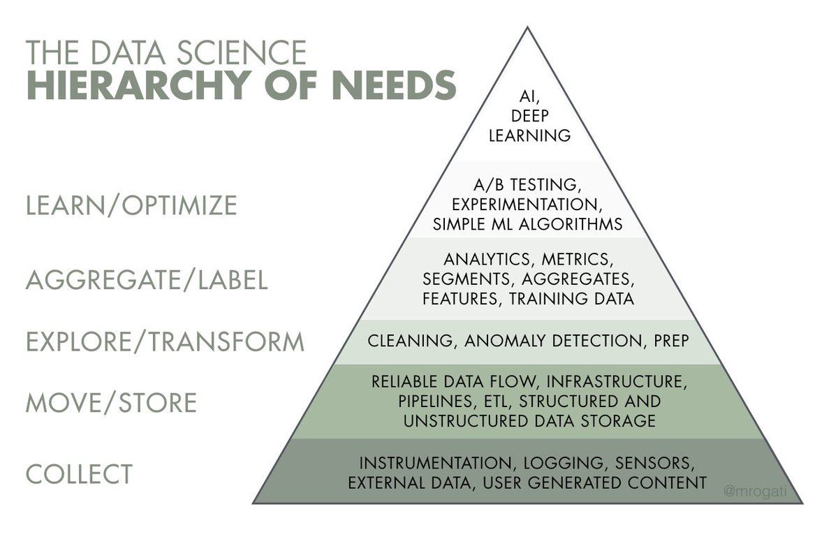 test Twitter Media - This article suggests, through a hierarchy of needs, the basis for an effective implementation of #ArtificialIntelligence & #MachineLearning https://t.co/cArPV0aaM0  #Industry40 #DigitalTransformation #BigData #cybersecurity #IoT #Blockchain #DX #Analytics #AI #IIoT #DataScience https://t.co/QKhn9tBOFX