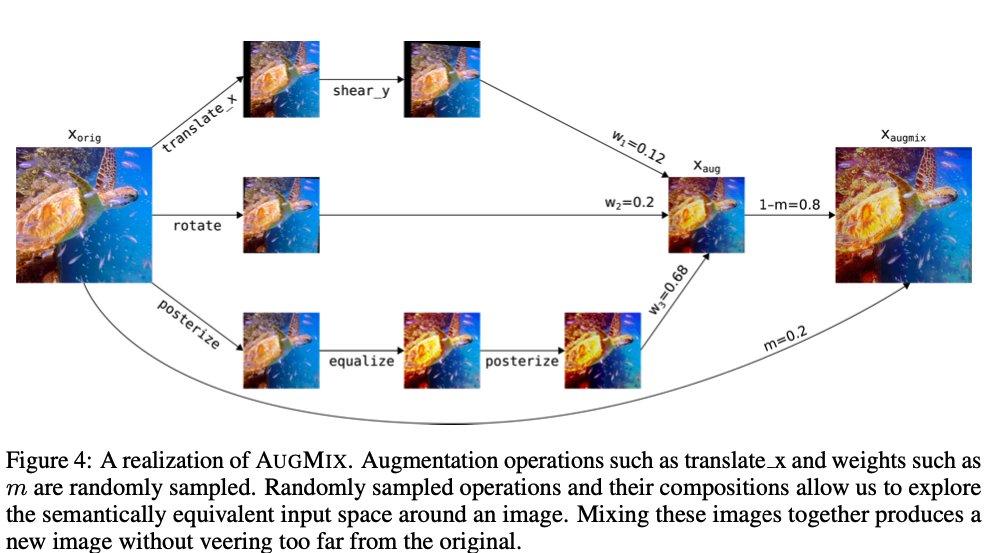 複数の変換をかけたデータと元データをMIXUPで混合させるデータ拡張手法と、それらを入力したときの出力値のJS距離を最小化させることで頑健性を高めるAugMixを提案。様々な変換で未知の汚染に強くする一方、元画像と変換画像のJS距離で摂動に対する出力の振れ幅を小さくする