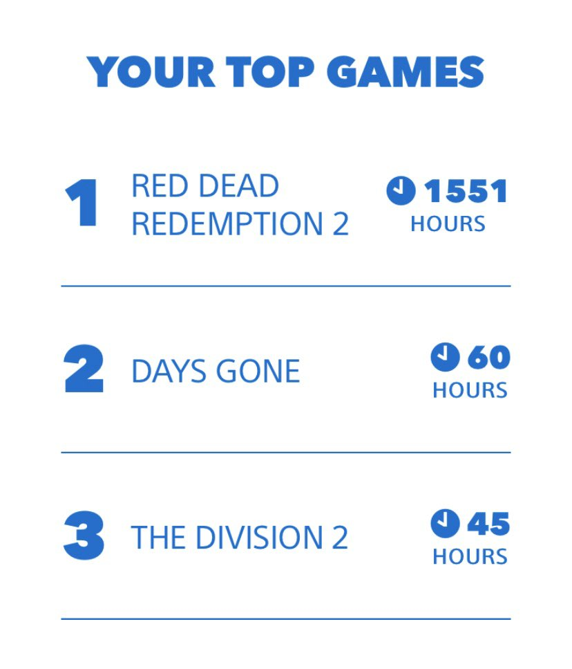 Woah... Red Dead really is my life lmfaooo #MyPSYear2019 <br>http://pic.twitter.com/2FZ5E0JYyV
