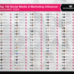 The new Digitalscoutings Top 100 #SocialMedia and Marketing #Influencer ranking is out. Thank you all for your inspiration and support! https://t.co/CiW4GwYB7A@jaybaer @problogger @seosmarty @marketingprofs @cynthialive @aleyda @smallbiztrends @petershankmanTeam#AI #Cloud