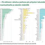 Image for the Tweet beginning: Suomalaiset pk-yritykset ovat lähteneet aktiivisesti
