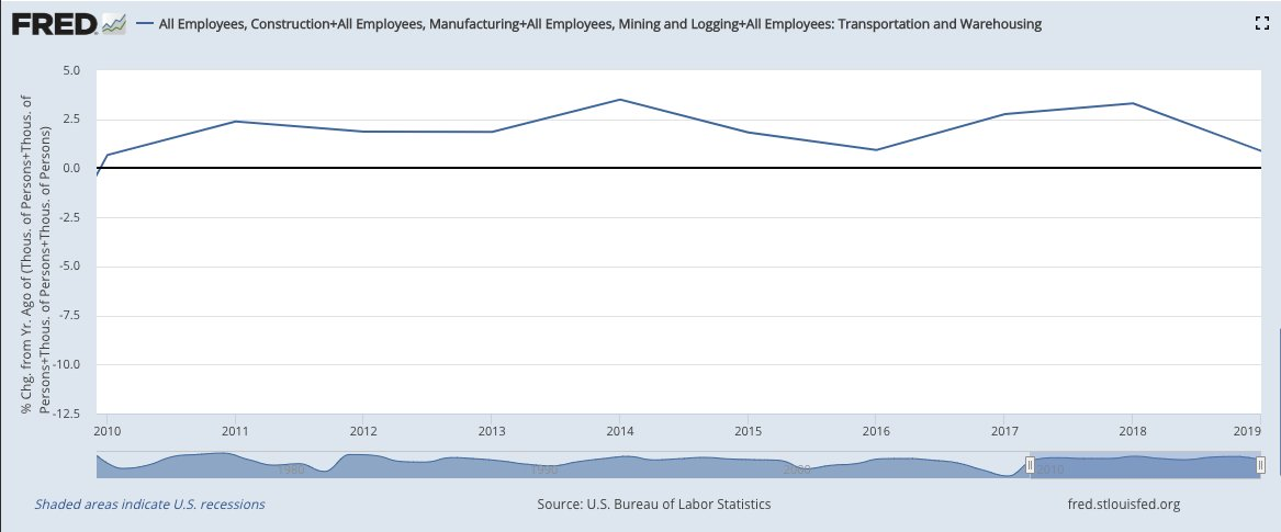 December job growth:  * manufacturing down 12k * transportation down 10k