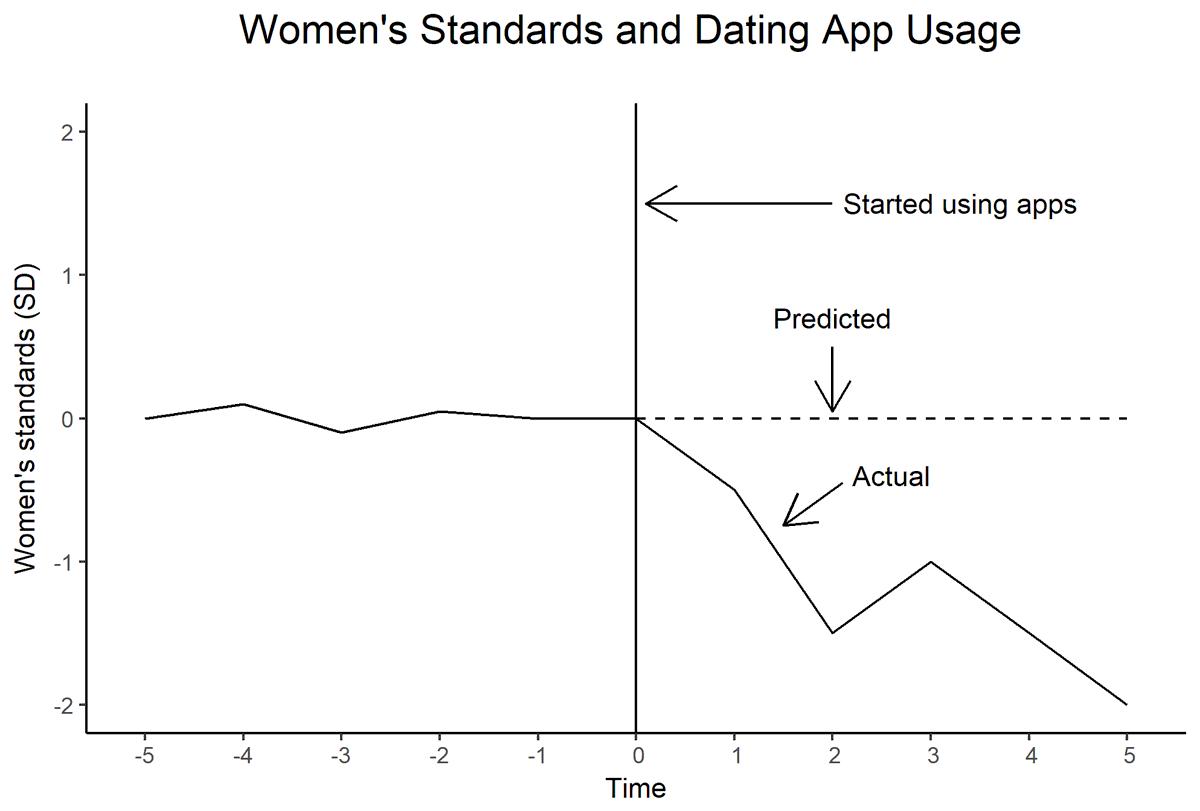 lowering standards dating)