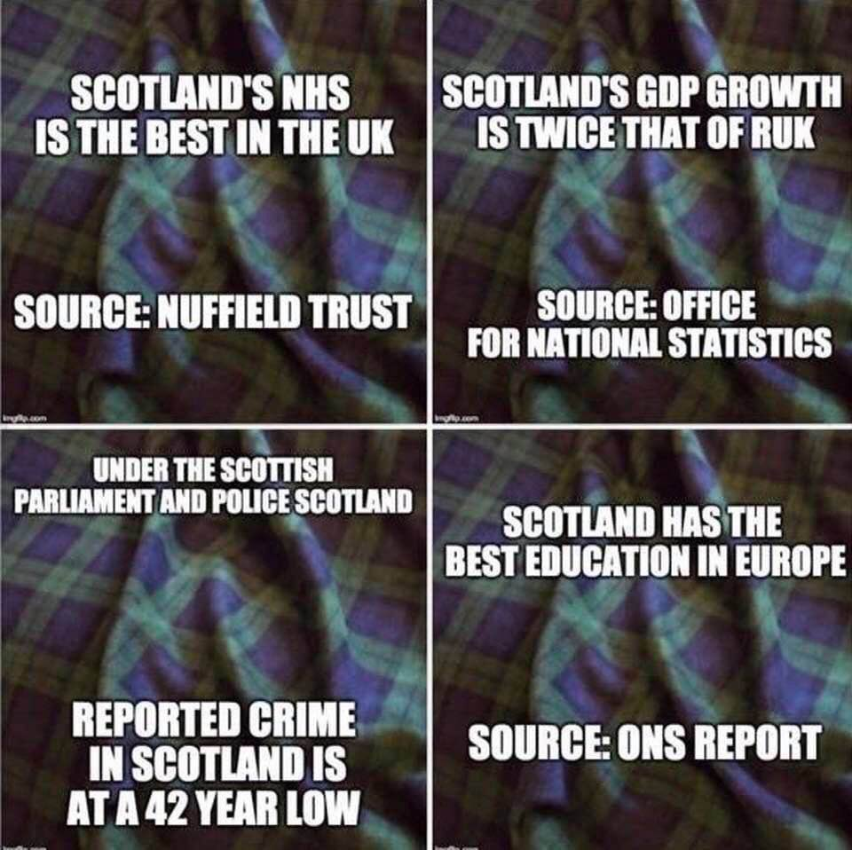 @RuthDavidsonMSP Is that so Ruth? Scotland outperforms the rest of yhe UK on all levels