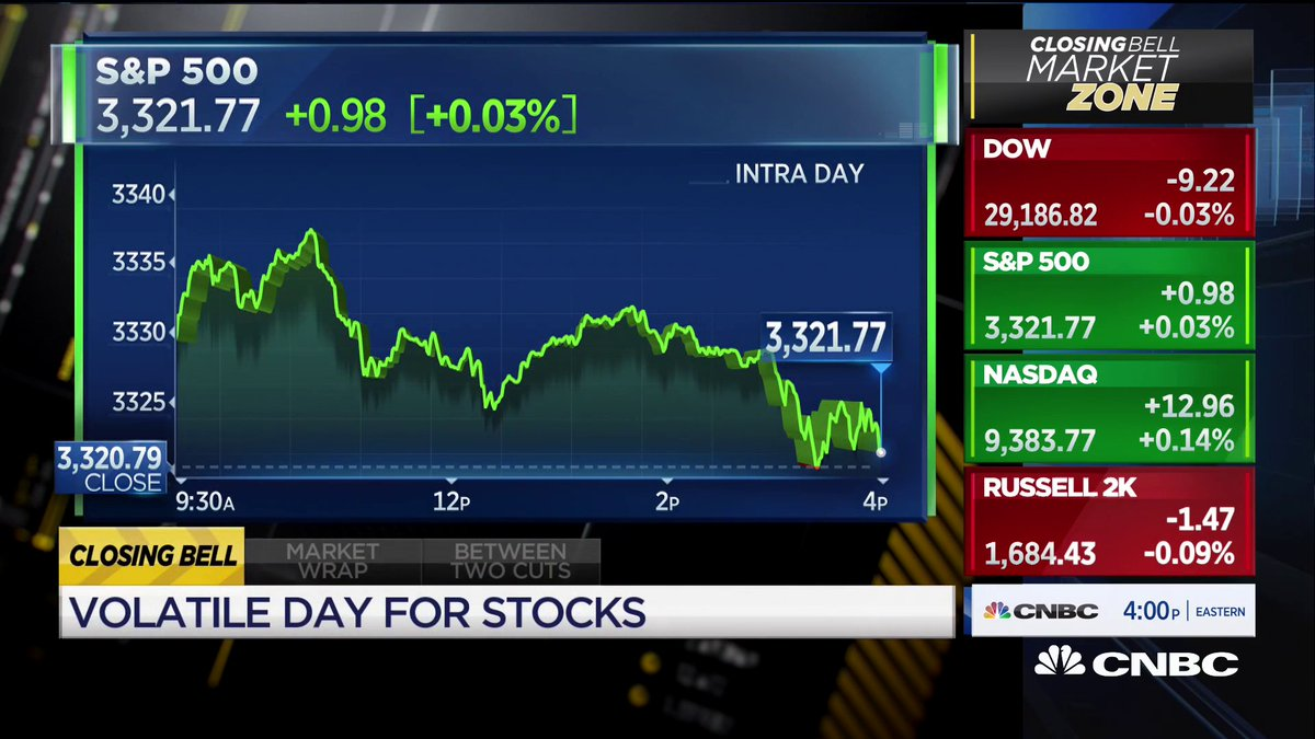 Image for the Tweet beginning: Stocks closed mixed, with the