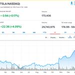 Image for the Tweet beginning: Tesla's market cap closes above