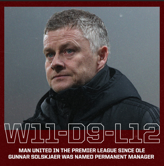 Manchester United have now lost more Premier League matches under Ole Gunnar Solskjaer than they've won. https://t.co/BdqC67Bcql