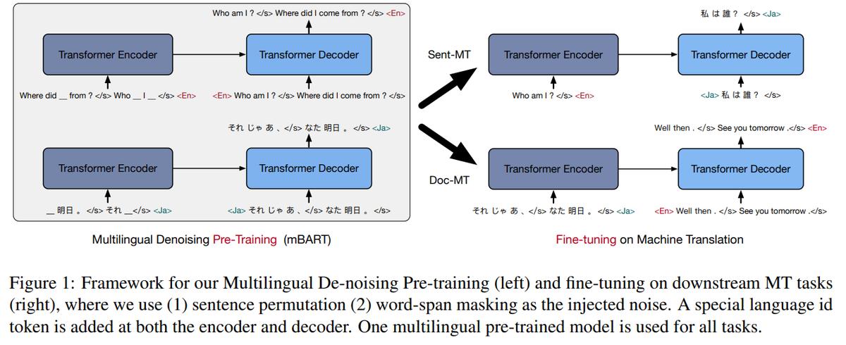 Multilingual Denoising Pre-training for Neural Machine Translation (Facebook)  マルチリンガル版BART(mBART)と翻訳への適応。日本語含む25言語で学習。低リソースMTで精度が大幅に向上するが高リソースでは事前学習の効果小ない。事前学習の言語数等の影響を詳細に分析