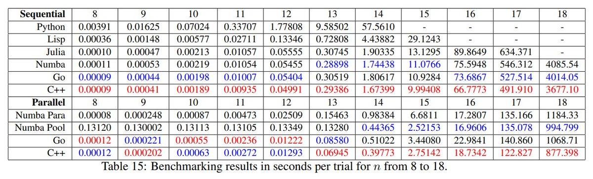 Numba という、関数にアノテーションを付けて JIT を作る拡張を入れた場合の話なので、鵜呑みにすると良くないかも。詳細はリンク先に論文へのリンクがあるのでそちらで見ると良さそう。ちなみに numba は制限が幾つかあります。
