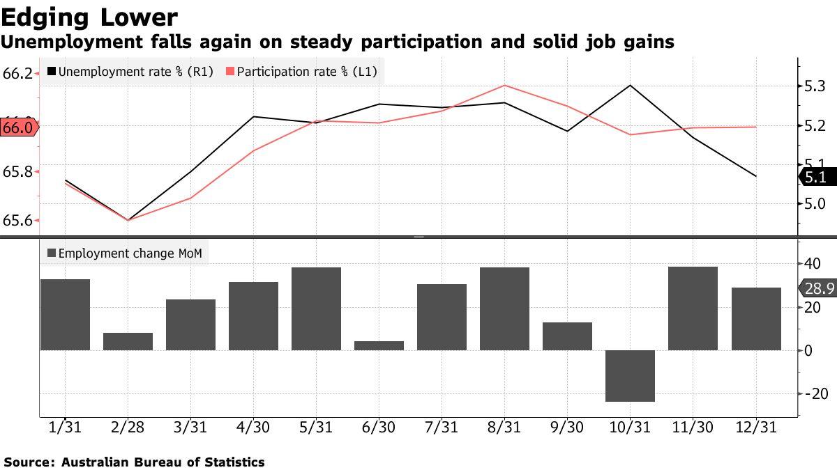 test Twitter Media - Australia's unemployment rate unexpectedly falls to 5.1% in December https://t.co/QbAZk2Ci01 https://t.co/L11mibXntW