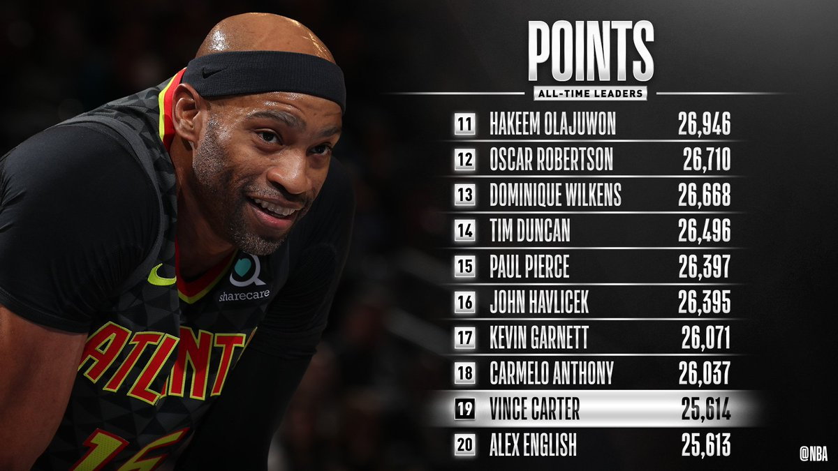 Congrats to @mrvincecarter15 of the @ATLHawks for moving up to 19th on the all-time SCORING list!