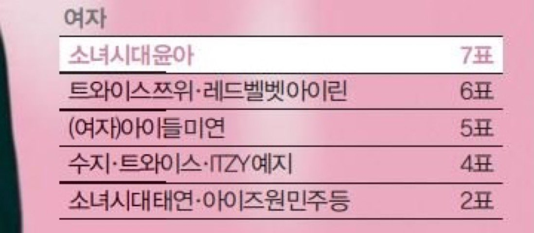 2020 Female Idol Visual - Voted by 116 idols from 24 groups  1. SNSD Yoona - 7  2. Twice Tzuyu, Red Velvet Irene - 6  3. (G)I-DLE Cho Miyeon - 5  4. Suzy, Twice, ITZY Hwang Yeji - 4  5. SNSD Taeyeon, IZ*ONE Kim Minjoo, etc - 2   https:// n.news.naver.com/entertain/arti cle/241/0002998933?lfrom=twitter  … <br>http://pic.twitter.com/rtHBl0mRM2