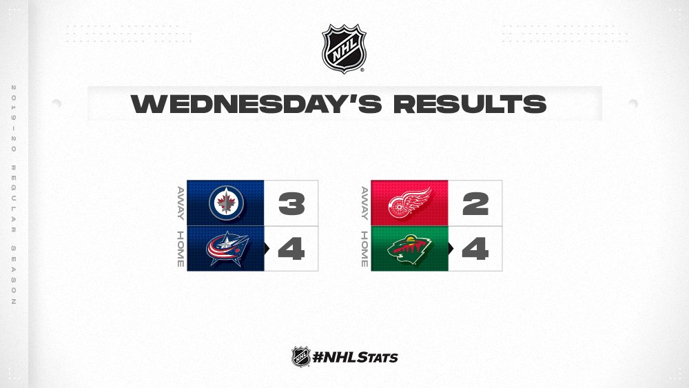 The @BlueJacketsNHL and @mnwild will roll into #NHLAllStar break with a win. #NHLStats