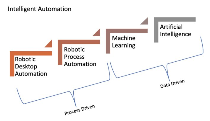 Intelligent machine automation process depends on good quality data  #AI<br>http://pic.twitter.com/Yt4n7ypxVk