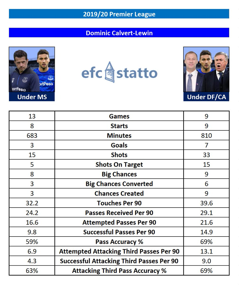 Dominic Calvert-Lewins stats in the Premier League this season under Marco Silva and under Duncan Ferguson and Carlo Ancelotti. #EFC