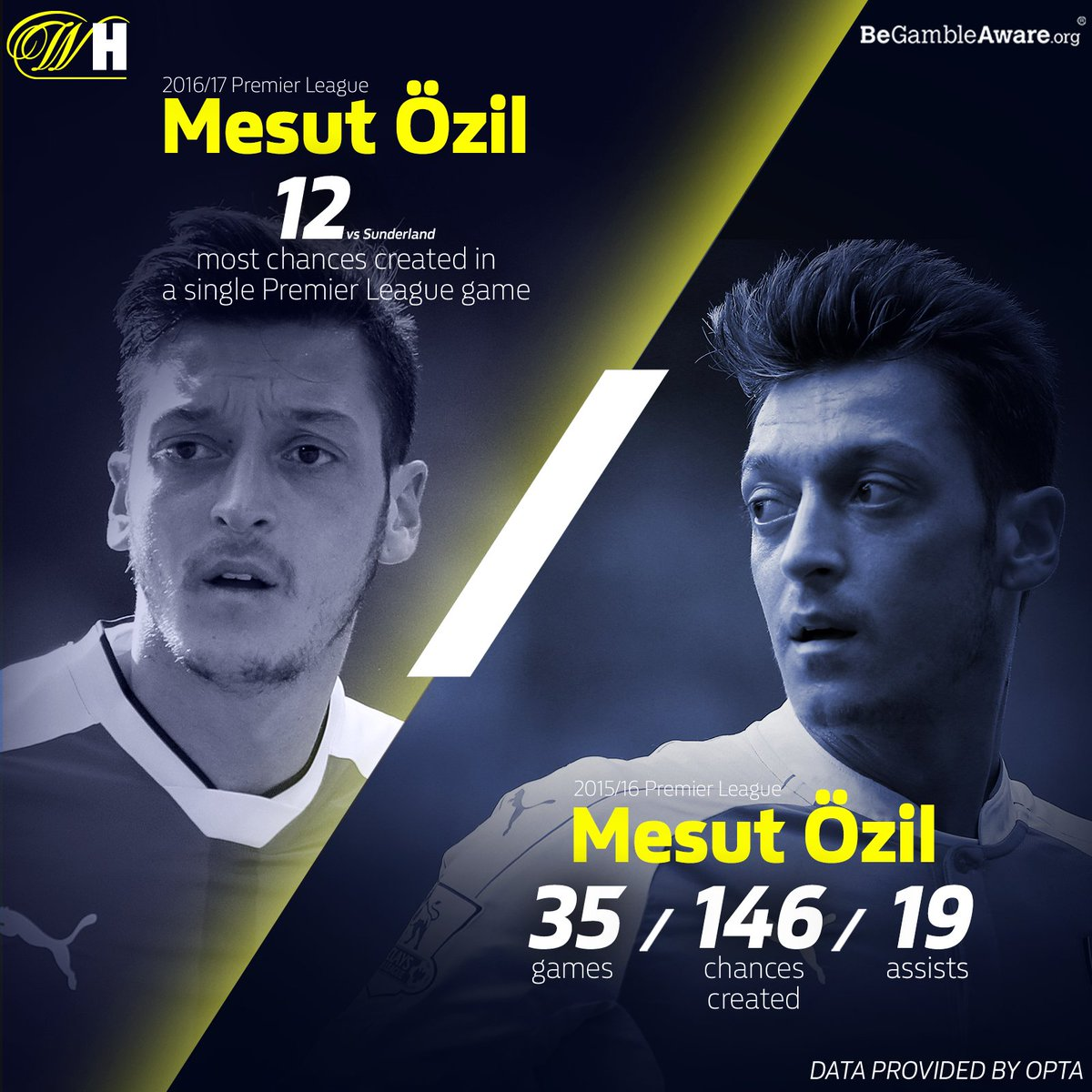 Only Thierry Henry has provided more assists (20) in a single Premier League season than Mesut Özil in 2015/16: • 35 games • 146 chances created • 19 assists In 2016/17, he set the record for most chances created in a single game (12). 〽️