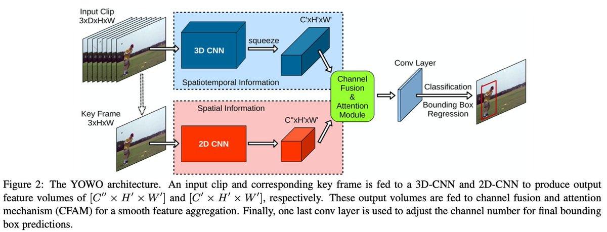 3D-CNNに時系列を、2D-CNNで空間情報をそれぞれ別々に抽出させることにより行動検知データセットでSoTA。3D,2Dの情報統合にはAttentionを使っている。